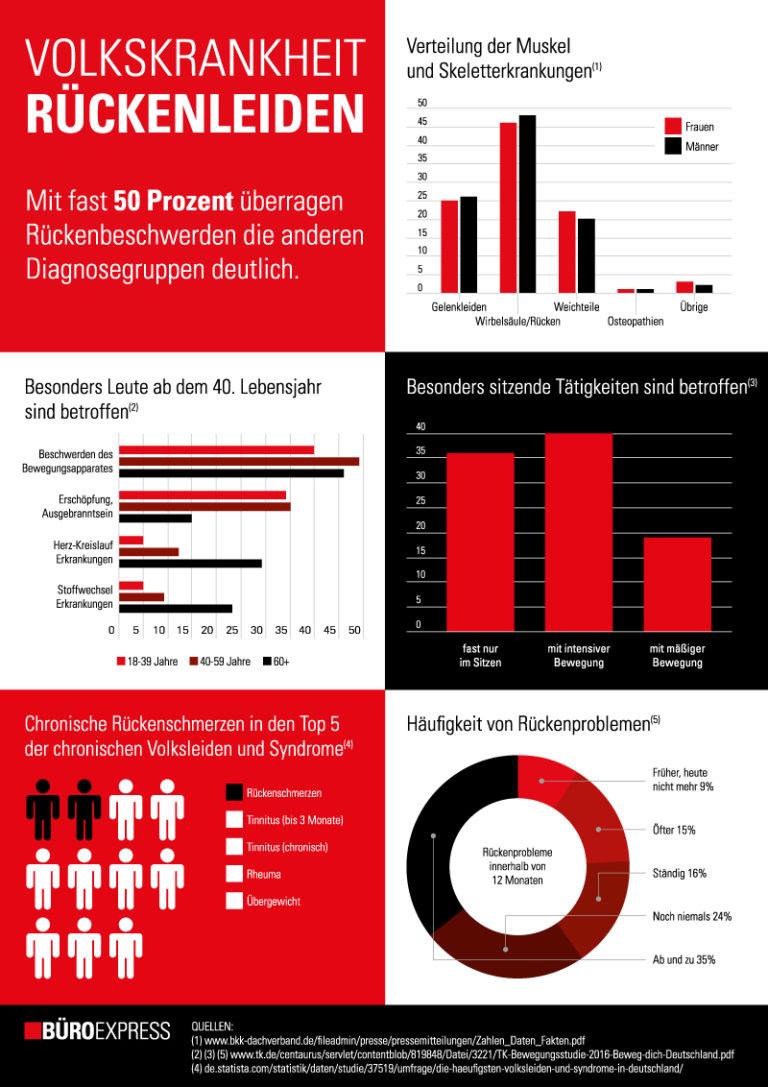 infografik Volkskrankheit Rückenleiden