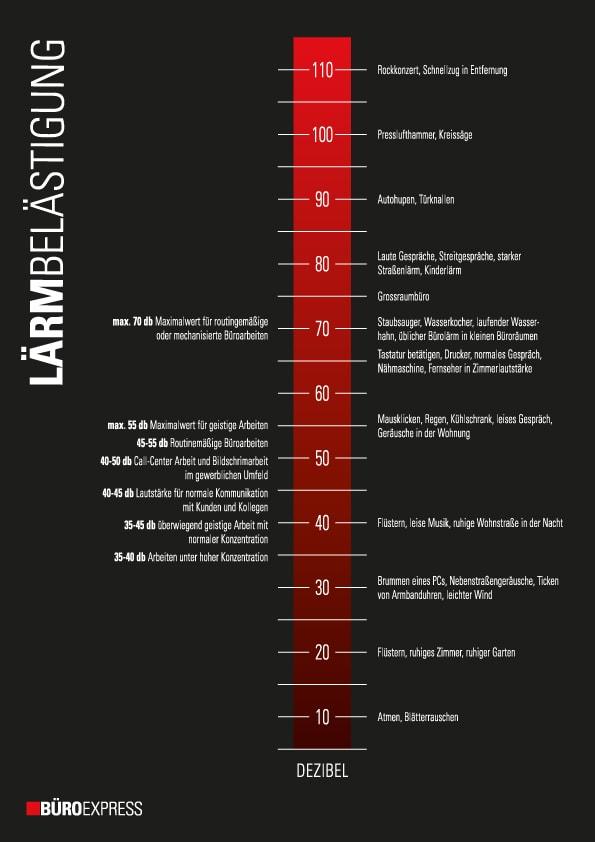 infografik akustik